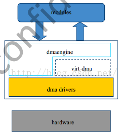 全志H3平台DMA框架_關於Linux